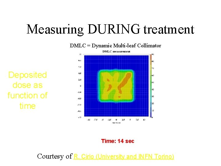 Measuring DURING treatment DMLC = Dynamic Multi-leaf Collimator Deposited dose as function of time