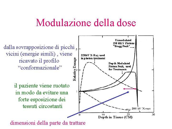 Modulazione della dose dalla sovrapposizione di picchi vicini (energie simili) , viene ricavato il
