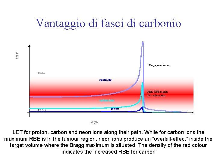 LET Vantaggio di fasci di carbonio Bragg maximum RBE~0 neon ions high RBE region