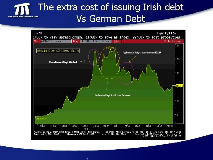 The extra cost of issuing Irish debt Vs German Debt 18