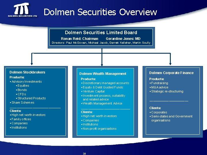 Dolmen Securities Overview Dolmen Securities Limited Board Ronan Reid: Chairman Gerardine Jones: MD Directors: