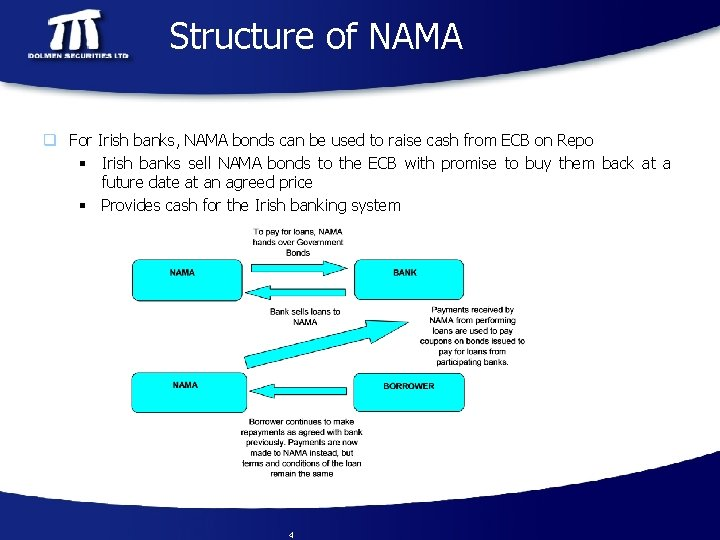 Structure of NAMA q For Irish banks, NAMA bonds can be used to raise