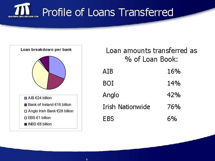 Profile of Loans Transferred Loan amounts transferred as % of Loan Book: 5 AIB