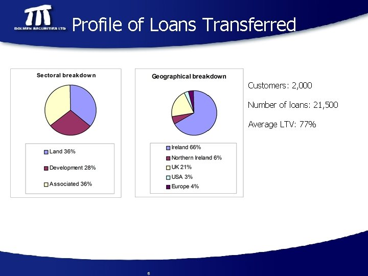 Profile of Loans Transferred Customers: 2, 000 Number of loans: 21, 500 Average LTV: