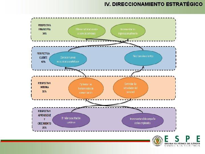 IV. DIRECCIONAMIENTO ESTRATÉGICO
