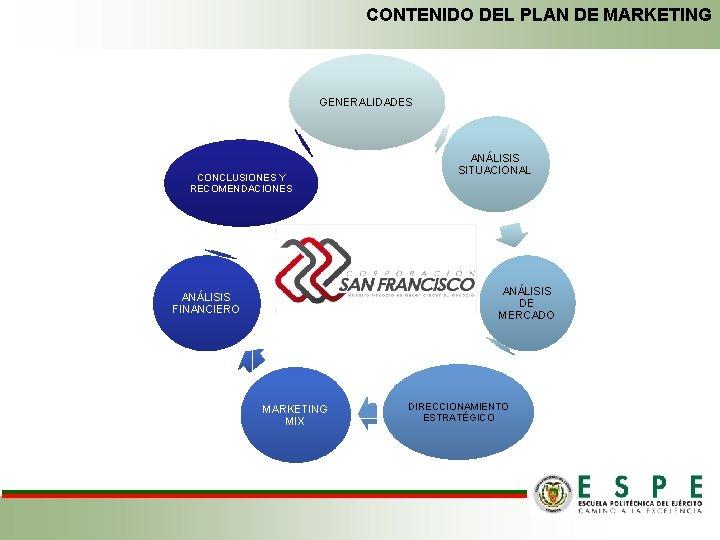 CONTENIDO DEL PLAN DE MARKETING GENERALIDADES CONCLUSIONES Y RECOMENDACIONES ANÁLISIS SITUACIONAL ANÁLISIS DE MERCADO