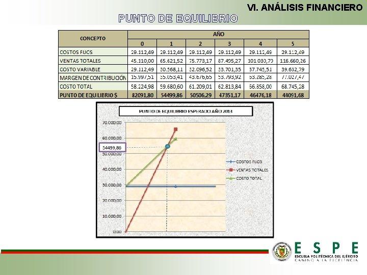 VI. ANÁLISIS FINANCIERO PUNTO DE EQUILIBRIO