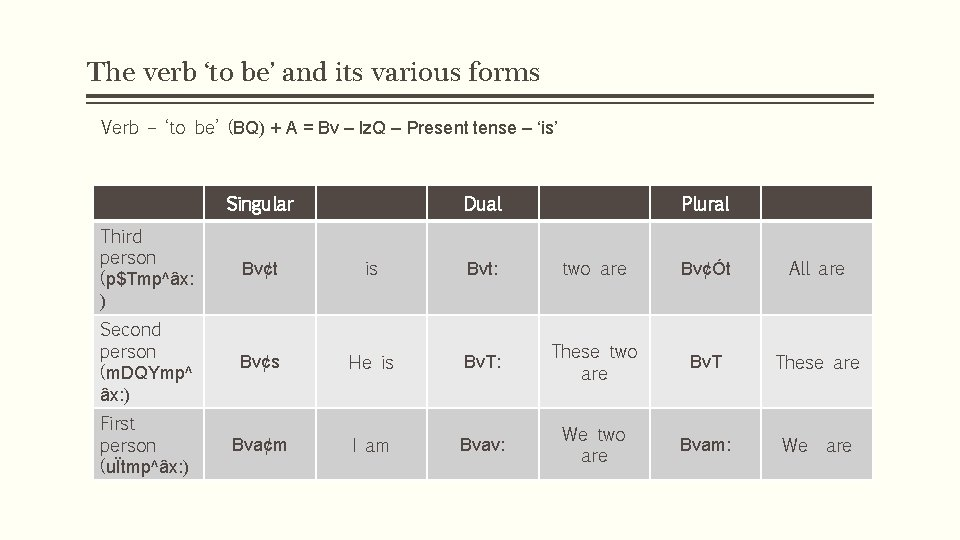 The verb 'to be' and its various forms Verb – 'to be' (BQ) +