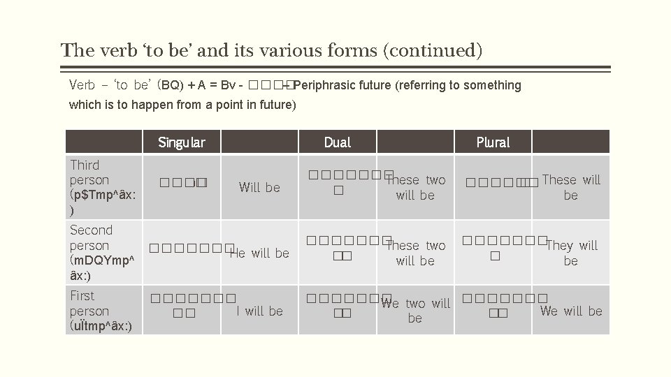The verb 'to be' and its various forms (continued) Verb – 'to be' (BQ)