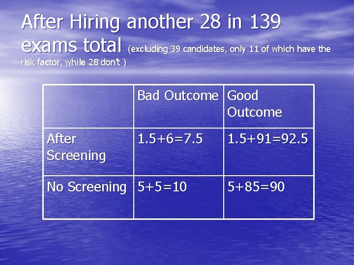 After Hiring another 28 in 139 exams total (excluding 39 candidates, only 11 of