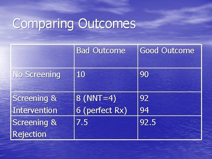 Comparing Outcomes Bad Outcome Good Outcome No Screening 10 90 Screening & Intervention Screening
