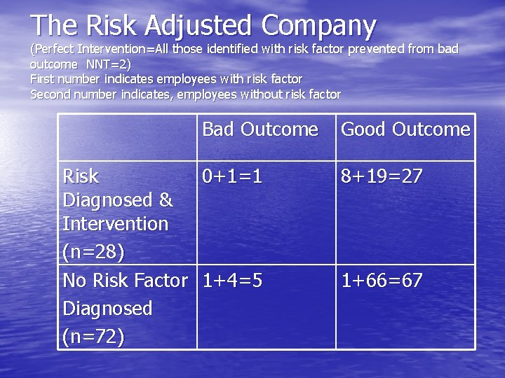The Risk Adjusted Company (Perfect Intervention=All those identified with risk factor prevented from bad