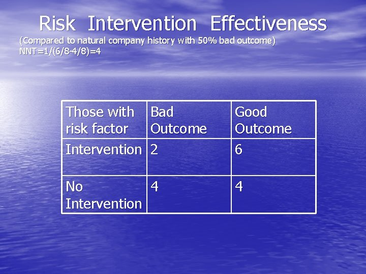 Risk Intervention Effectiveness (Compared to natural company history with 50% bad outcome) NNT=1/(6/8 -4/8)=4
