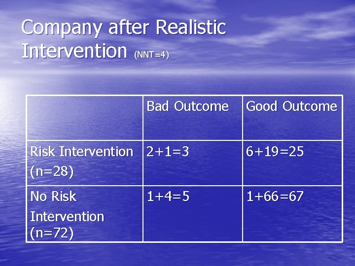 Company after Realistic Intervention (NNT=4) Bad Outcome Good Outcome Risk Intervention 2+1=3 (n=28) 6+19=25