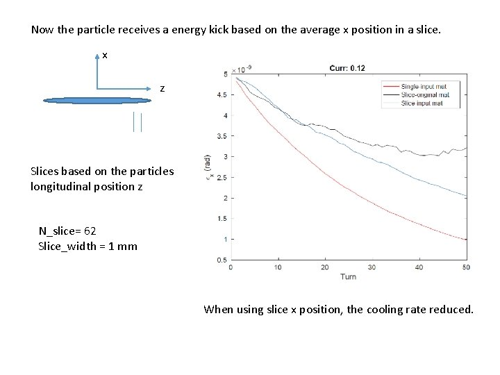 Now the particle receives a energy kick based on the average x position in