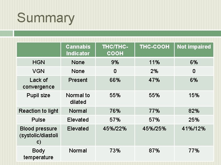 Summary Cannabis Indicator THC/THCCOOH THC-COOH Not impaired HGN None 9% 11% 6% VGN None
