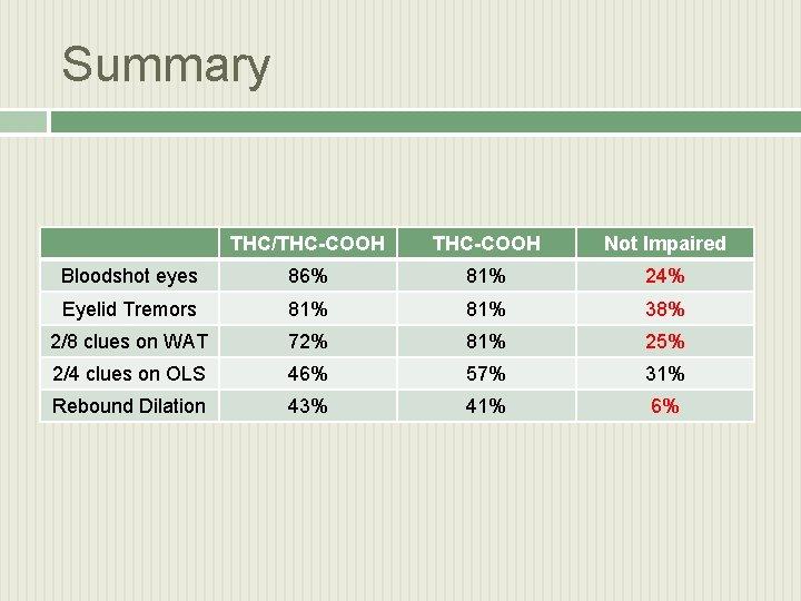 Summary THC/THC-COOH Not Impaired Bloodshot eyes 86% 81% 24% Eyelid Tremors 81% 38% 2/8