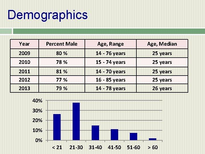 Demographics Year Percent Male Age, Range Age, Median 2009 80 % 14 - 76