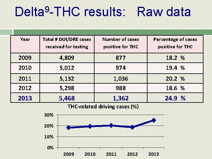 Delta 9 -THC results: Raw data Year Total # DUI/DRE cases received for testing