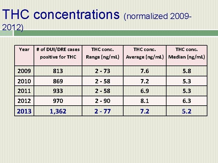 THC concentrations (normalized 20092012) Year # of DUI/DRE cases positive for THC conc. Range