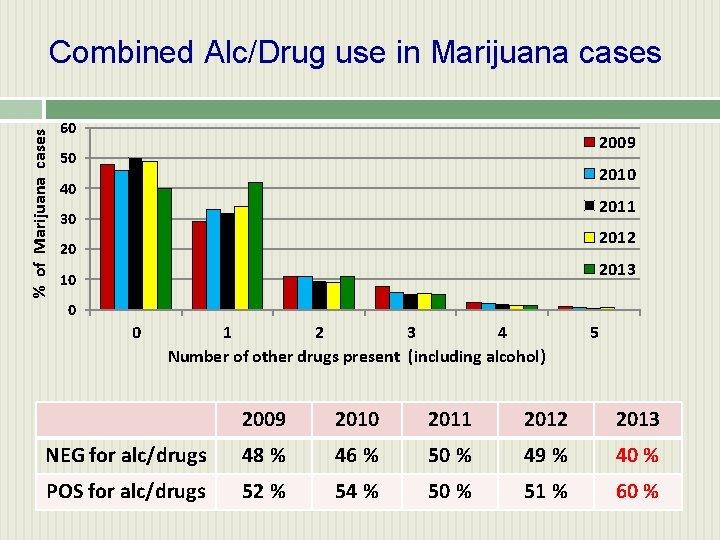 % of Marijuana cases Combined Alc/Drug use in Marijuana cases 60 2009 50 2010