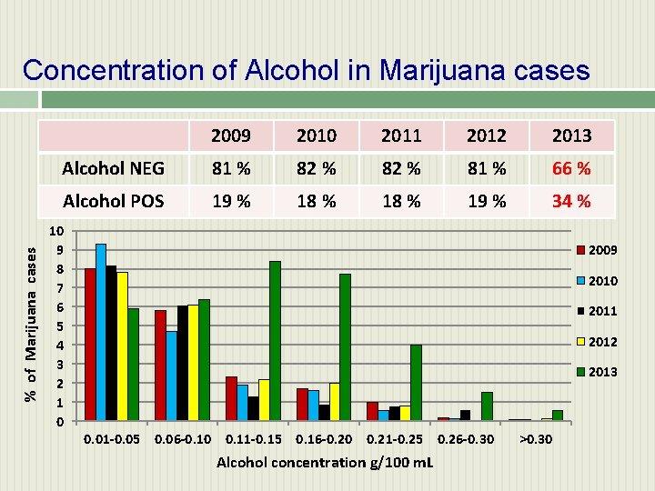 % of Marijuana cases Concentration of Alcohol in Marijuana cases 2009 2010 2011 2012