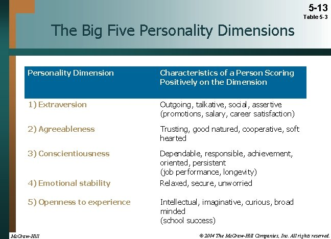 5 -13 Table 5 -3 The Big Five Personality Dimensions Personality Dimension Characteristics of
