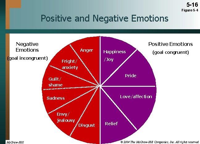 5 -16 Figure 5 -4 Positive and Negative Emotions Positive Emotions Anger (goal incongruent)