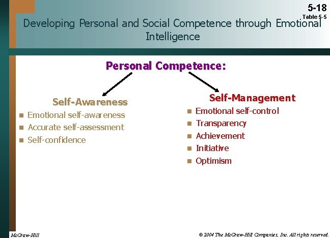 5 -18 Table 5 -5 Developing Personal and Social Competence through Emotional Intelligence Personal