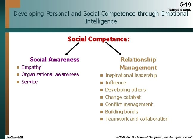 5 -19 Table 5 -5 cont. Developing Personal and Social Competence through Emotional Intelligence
