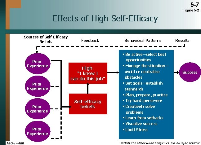 5 -7 Figure 5 -2 Effects of High Self-Efficacy Sources of Self-Efficacy Beliefs Prior