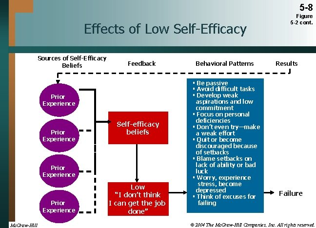 5 -8 Effects of Low Self-Efficacy Sources of Self-Efficacy Beliefs Feedback Prior Experience Self-efficacy