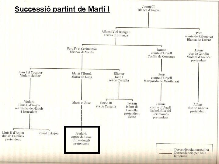 Successió partint de Martí I