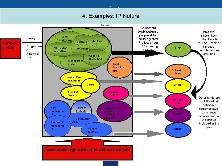 4. Examples: IP Nature Drafts Compete nt Body Programme & Financial plan Land purchase