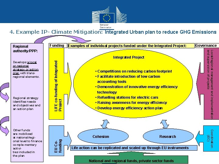 4. Example IP- Climate Mitigation: Integrated Urban plan to reduce GHG Emissions Funding Examples