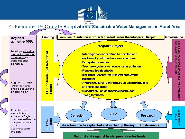 4. Example IP- Climate Adaptation: Sustainable Water Management in Rural Area Funding Examples of