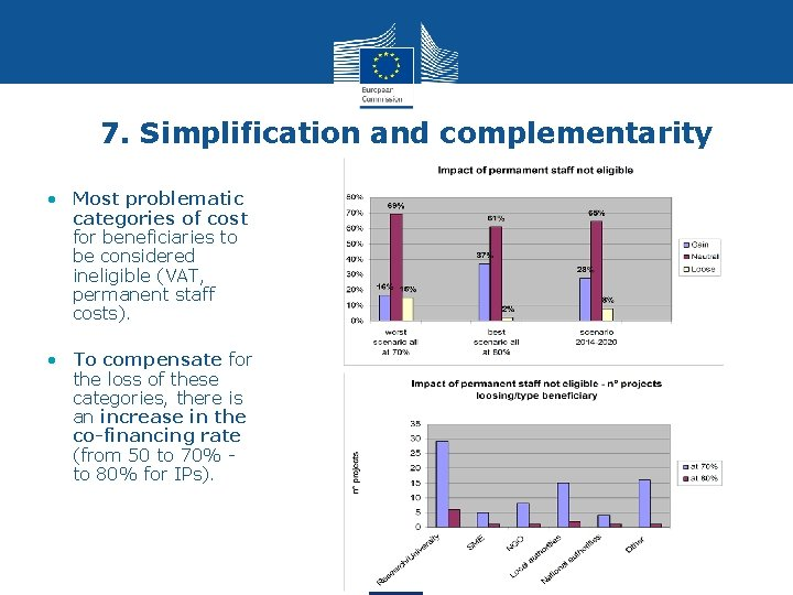 7. Simplification and complementarity • Most problematic categories of cost for beneficiaries to be