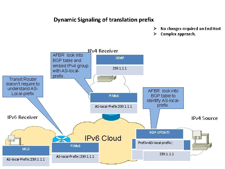 Dynamic Signaling of translation prefix Ø No changes required on End Host Ø Complex