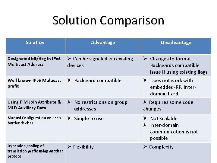 Solution Comparison Solution Advantage Disadvantage Designated bit/flag in IPv 6 Multicast Address Ø Can