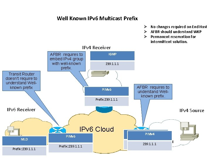 Well Known IPv 6 Multicast Prefix Ø No changes required on End Host Ø