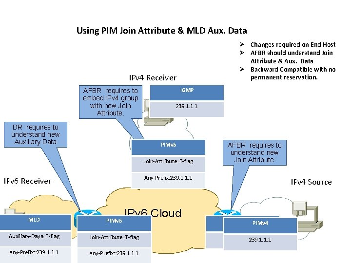 Using PIM Join Attribute & MLD Aux. Data Ø Changes required on End Host