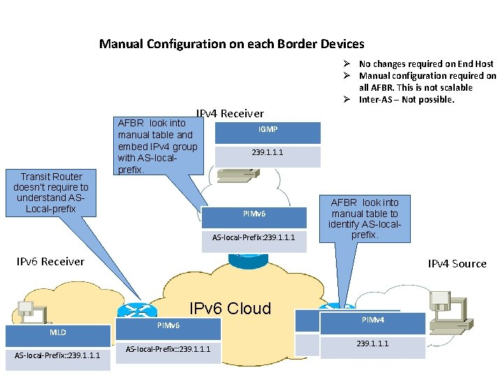 Manual Configuration on each Border Devices Ø No changes required on End Host Ø