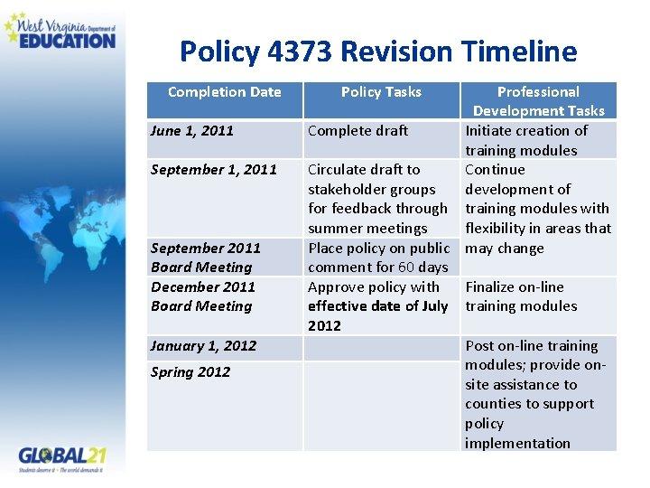 Policy 4373 Revision Timeline Completion Date June 1, 2011 September 2011 Board Meeting December