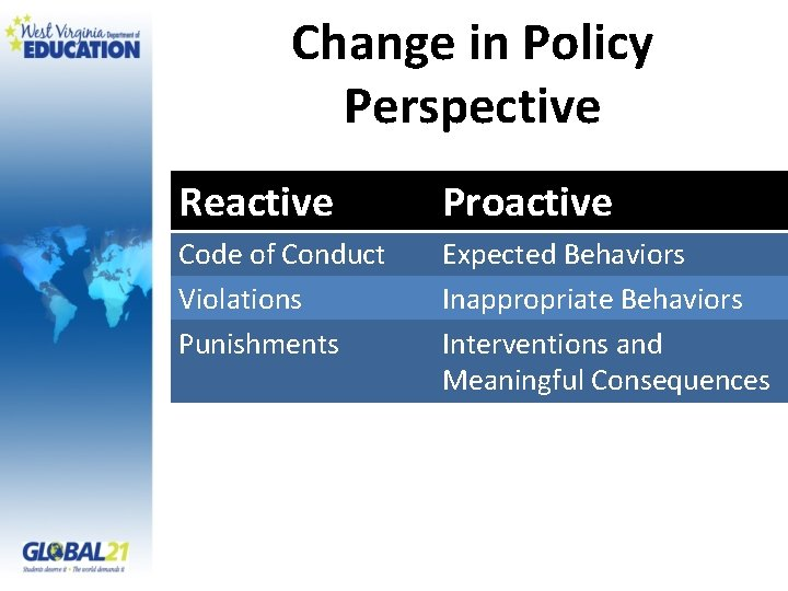 Change in Policy Perspective Reactive Proactive Code of Conduct Violations Punishments Expected Behaviors Inappropriate