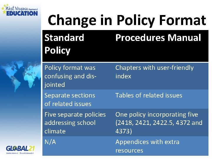 Change in Policy Format Standard Policy Procedures Manual Policy format was confusing and disjointed