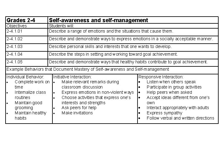 Grades 2 -4 Self-awareness and self-management Objectives 2 -4. 1. 01 Students will: Describe