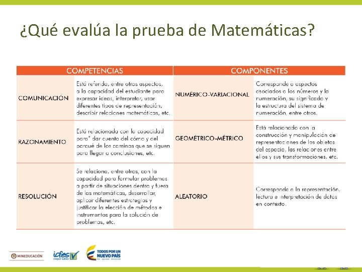 ¿Qué evalúa la prueba de Matemáticas?