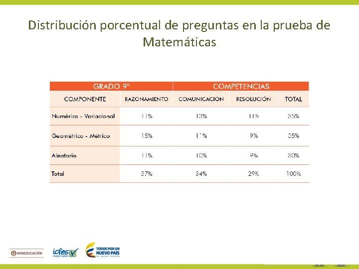 Distribución porcentual de preguntas en la prueba de Matemáticas