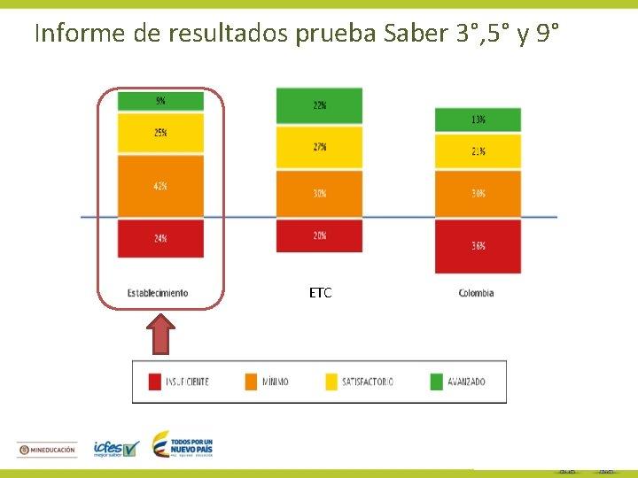 Informe de resultados prueba Saber 3°, 5° y 9° ETC