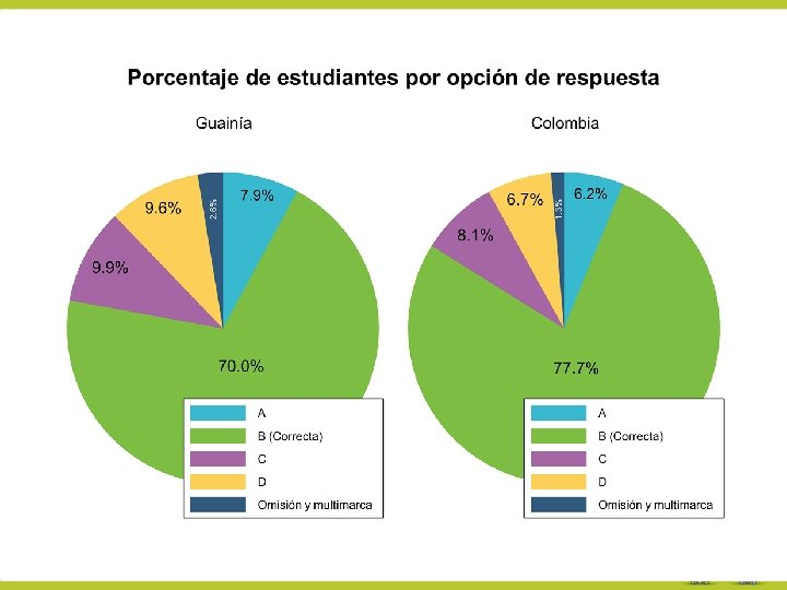 Porcentaje de respuestas-Lenguaje